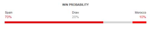 Spain vs Morocco FIFA World Cup 2018 Win Probability