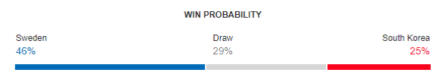 Sweden vs South Korea FIFA World Cup 2018 Win Probability