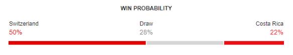 Switzerland vs Costa Rica FIFA World Cup 2018 Win Probability
