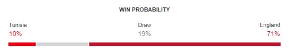 Tunisia vs England FIFA World Cup 2018 Win Probability