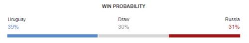 Uruguay vs Russia FIFA World Cup 2018 Win Probability