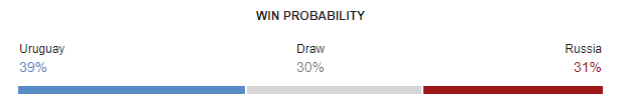 Uruguay vs Russia FIFA World Cup 2018 Win Probability