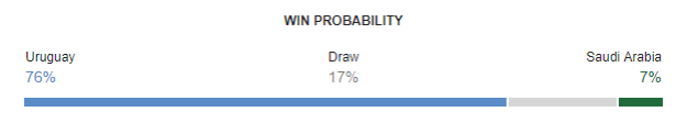 Uruguay vs Saudi Arabia FIFA World Cup 2018 Win Probability