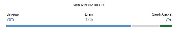 Uruguay vs Saudi Arabia FIFA World Cup 2018 Win Probability